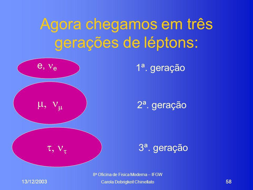 13/12/2003 8 a Oficina de Fisica Moderna – IFGW Carola Dobrigkeit Chinellato 58 Agora chegamos em três gerações de léptons: ,  ,  e, e 1ª. geração
