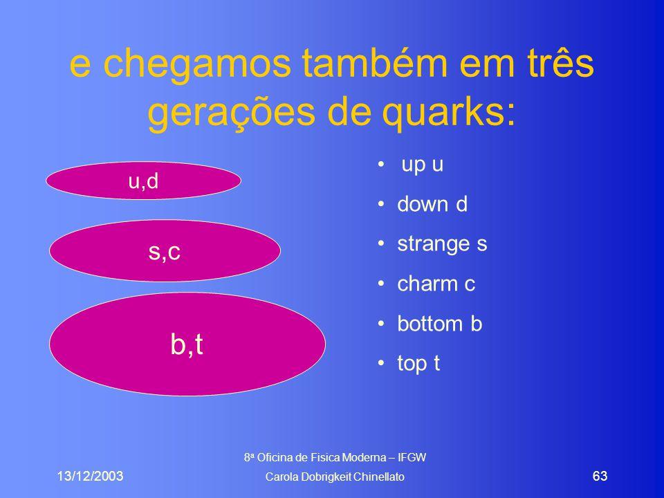 13/12/2003 8 a Oficina de Fisica Moderna – IFGW Carola Dobrigkeit Chinellato 63 e chegamos também em três gerações de quarks: u,d s,c b,t up u down d strange s charm c bottom b top t