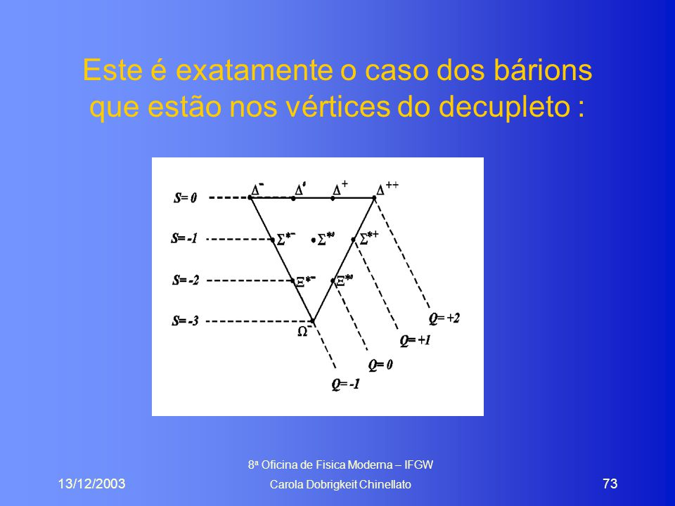 13/12/2003 8 a Oficina de Fisica Moderna – IFGW Carola Dobrigkeit Chinellato 73 Este é exatamente o caso dos bárions que estão nos vértices do decupleto :