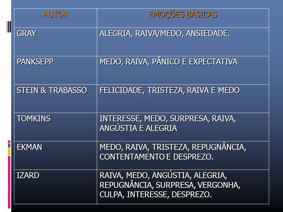 AUTOR EMOÇÕES BÁSICAS GRAY ALEGRIA, RAIVA/MEDO, ANSIEDADE. PANKSEPP MEDO, RAIVA, PÂNICO E EXPECTATIVA STEIN & TRABASSO FELICIDADE, TRISTEZA, RAIVA E M