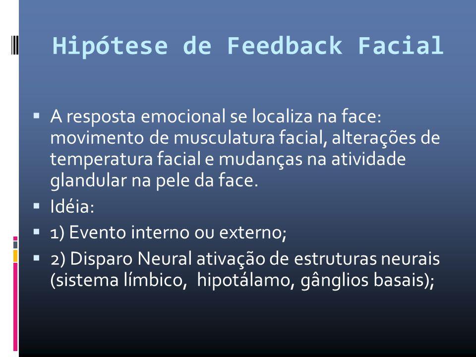 Hipótese de Feedback Facial  A resposta emocional se localiza na face: movimento de musculatura facial, alterações de temperatura facial e mudanças n