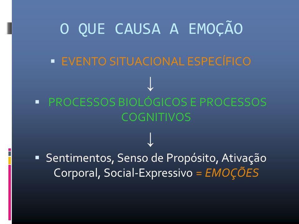 Quantas emoções existem?  Perspectiva biológica  Perspectiva cognitiva
