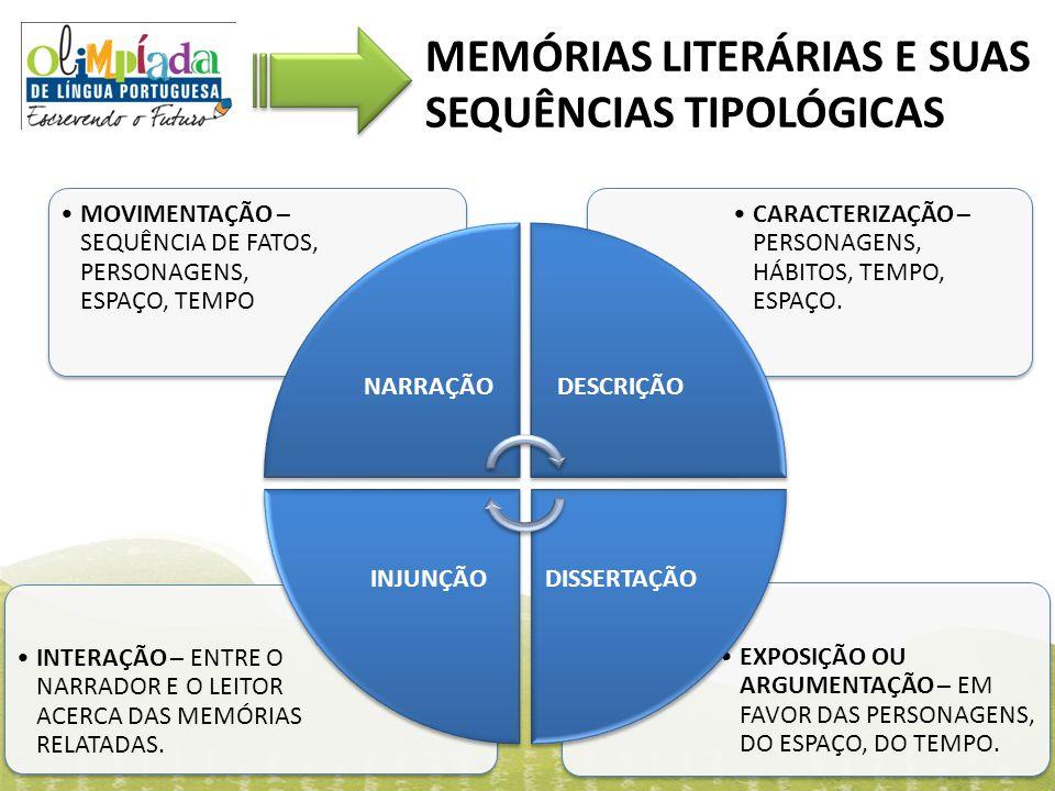 MEMÓRIAS LITERÁRIAS E SUAS SEQUÊNCIAS TIPOLÓGICAS EXPOSIÇÃO OU ARGUMENTAÇÃO – EM FAVOR DAS PERSONAGENS, DO ESPAÇO, DO TEMPO. INTERAÇÃO – ENTRE O NARRA