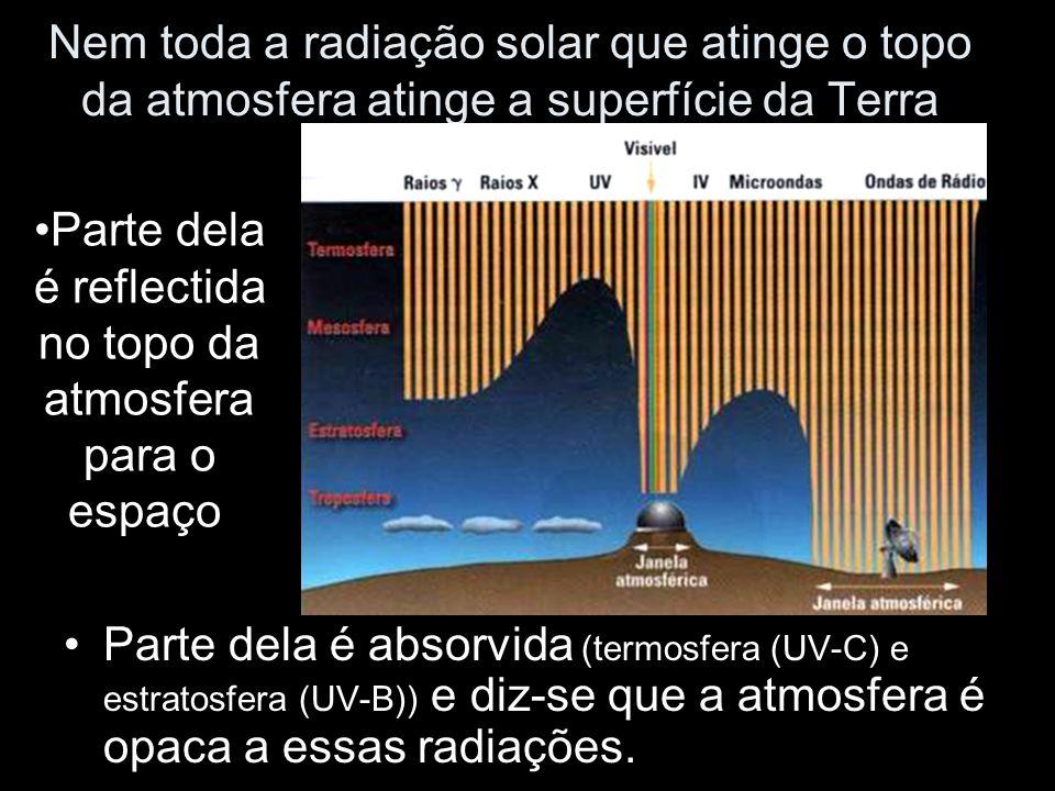 Nem toda a radiação solar que atinge o topo da atmosfera atinge a superfície da Terra Parte dela é absorvida (termosfera (UV-C) e estratosfera (UV-B))
