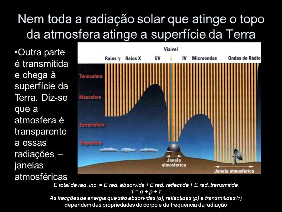 Nem toda a radiação solar que atinge o topo da atmosfera atinge a superfície da Terra Outra parte é transmitida e chega à superfície da Terra. Diz-se