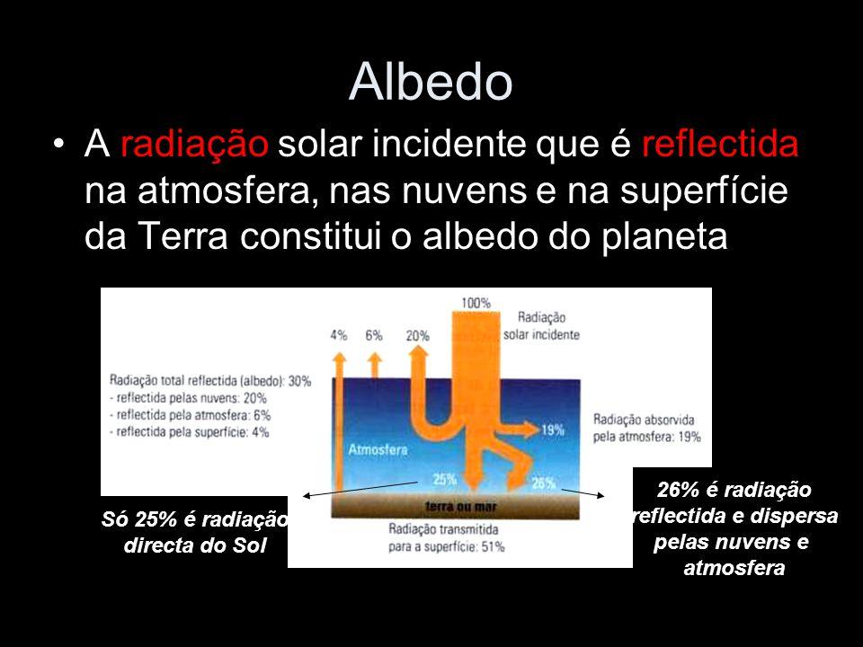 Albedo A radiação solar incidente que é reflectida na atmosfera, nas nuvens e na superfície da Terra constitui o albedo do planeta Só 25% é radiação d