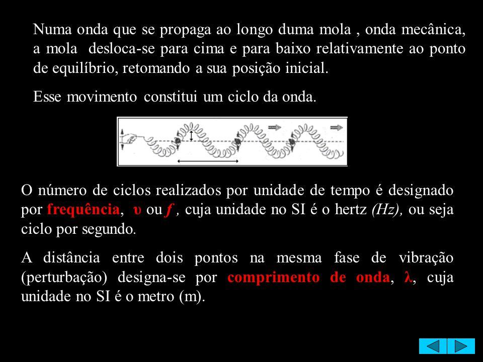 O número de ciclos realizados por unidade de tempo é designado por frequência, υ ou f, cuja unidade no SI é o hertz (Hz), ou seja ciclo por segundo. A