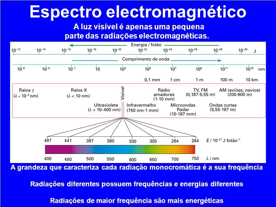 A luz visível é apenas uma pequena parte das radiações electromagnéticas. Espectro electromagnético A grandeza que caracteriza cada radiação monocromá