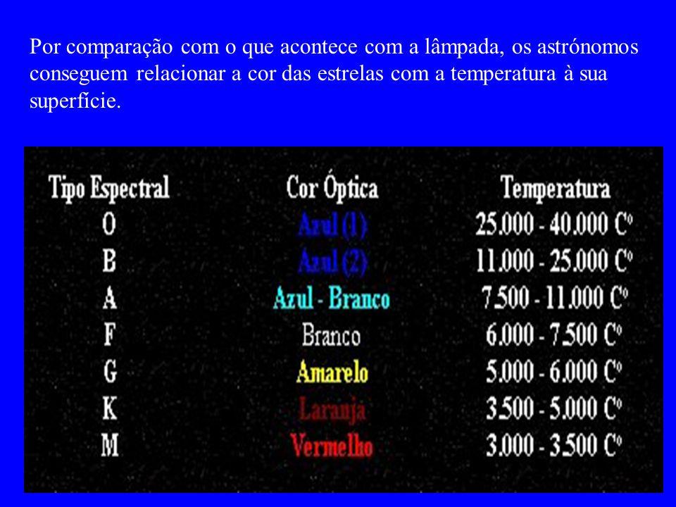 EstrelaCorTemperatura ºC ArcturusAvermelhada~ 4 000 SolAmarelo~ 6 000 Vega da LiraLevemente azulada ~ 11 000 azuis> 33 000 Por comparação com o que ac