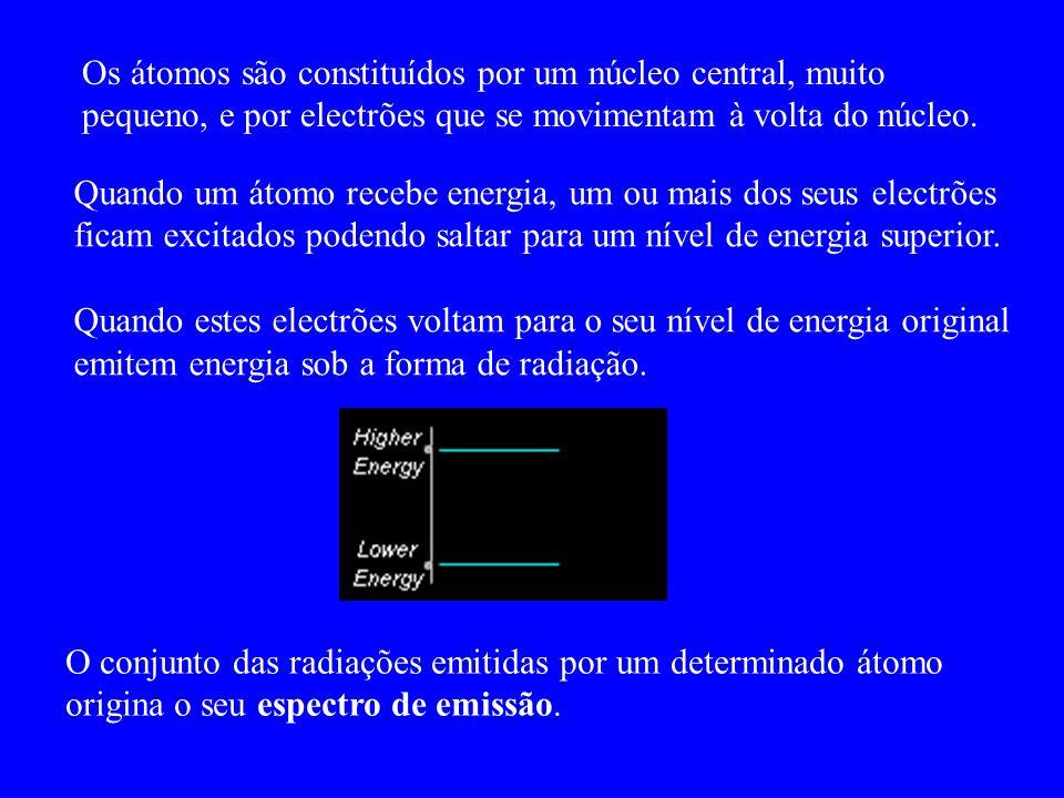 Os átomos são constituídos por um núcleo central, muito pequeno, e por electrões que se movimentam à volta do núcleo. O conjunto das radiações emitida