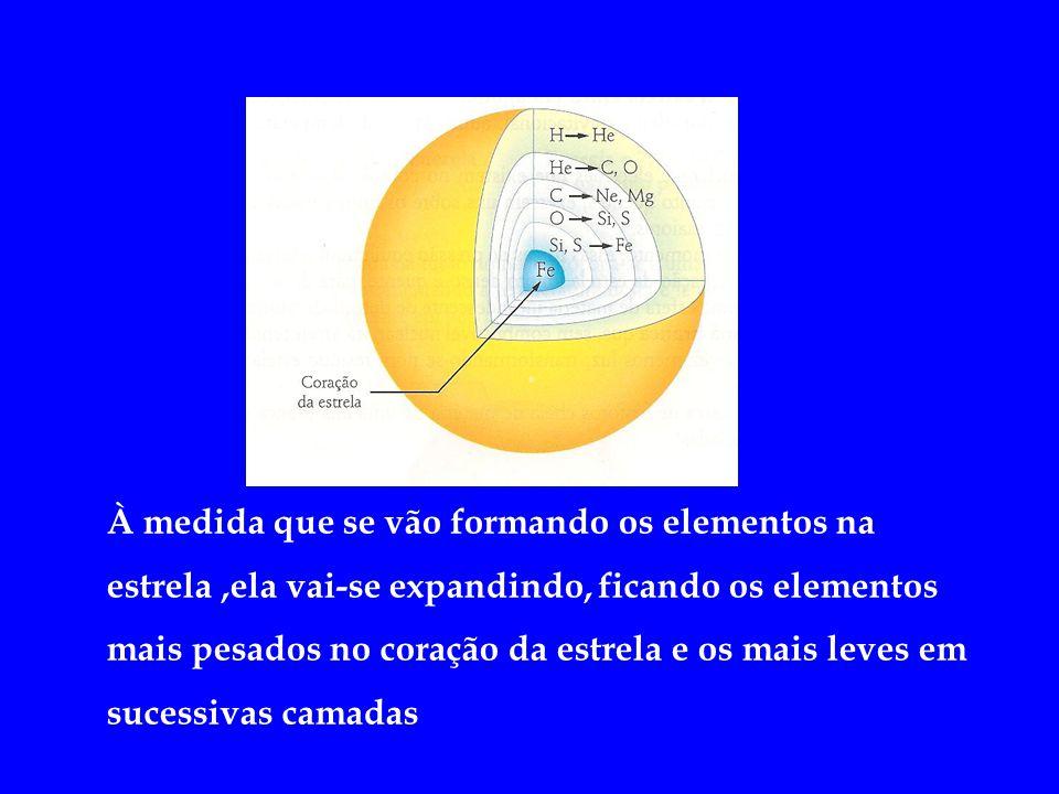 À medida que se vão formando os elementos na estrela,ela vai-se expandindo, ficando os elementos mais pesados no coração da estrela e os mais leves em