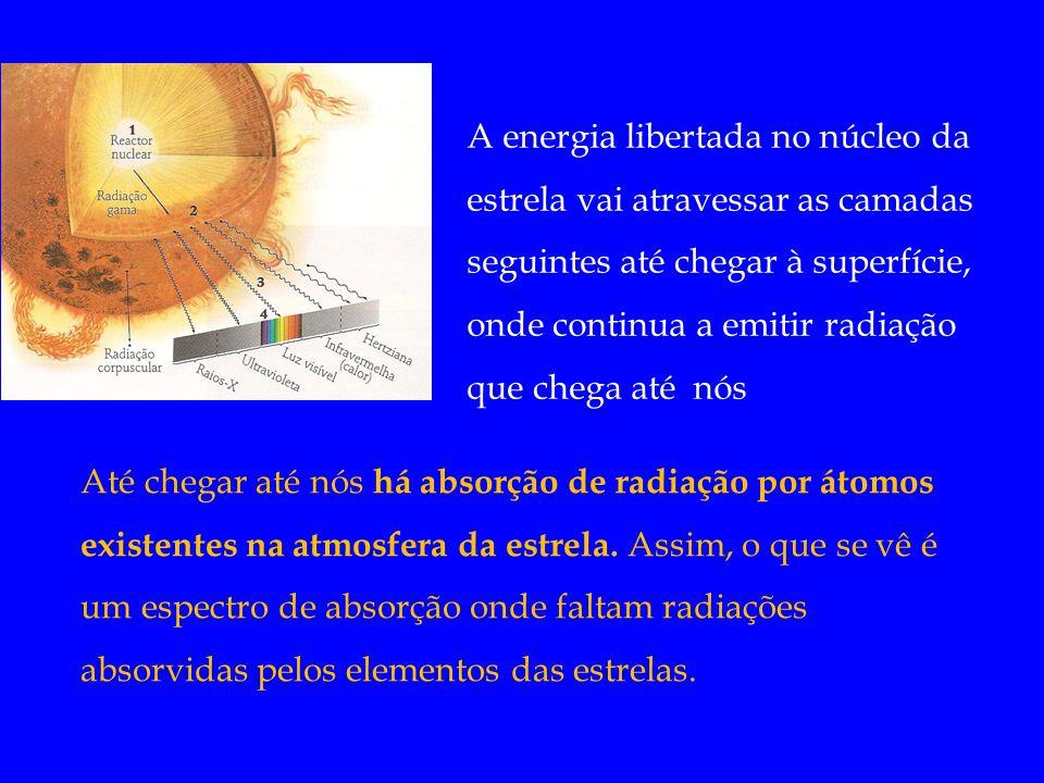 A energia libertada no núcleo da estrela vai atravessar as camadas seguintes até chegar à superfície, onde continua a emitir radiação que chega até nó