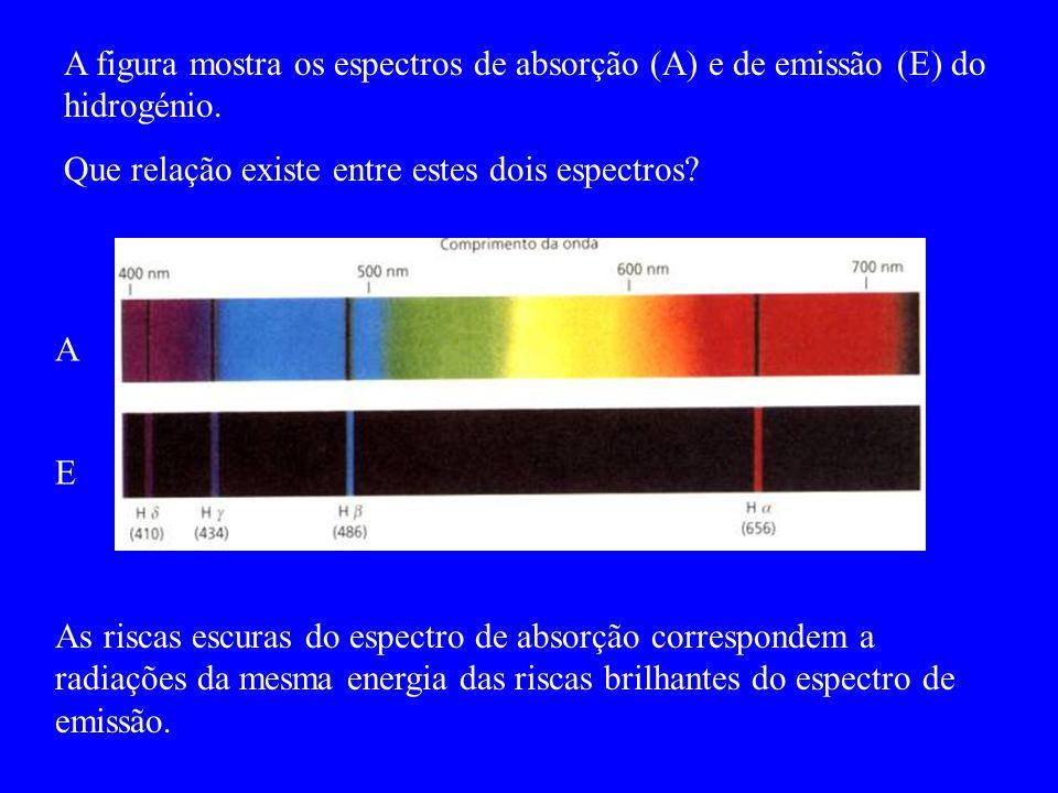 A figura mostra os espectros de absorção (A) e de emissão (E) do hidrogénio. Que relação existe entre estes dois espectros? A E As riscas escuras do e