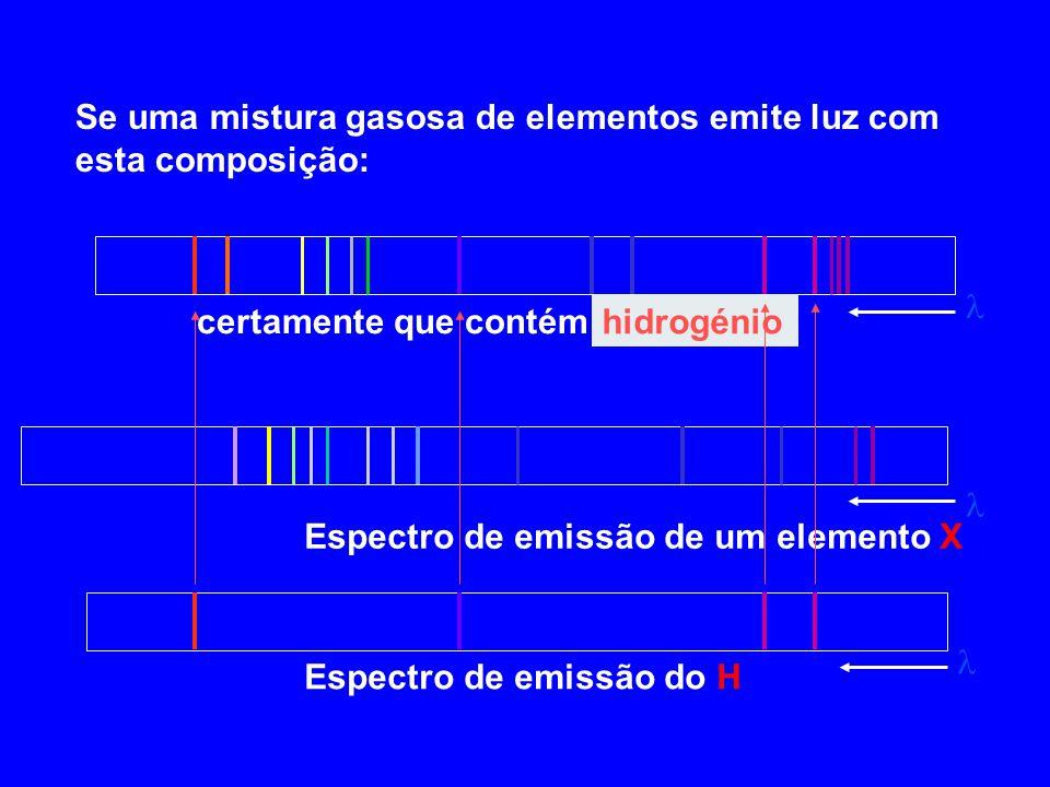 Se uma mistura gasosa de elementos emite luz com esta composição: certamente que contém.......?........ Espectro de emissão do H Espectro de emissão d