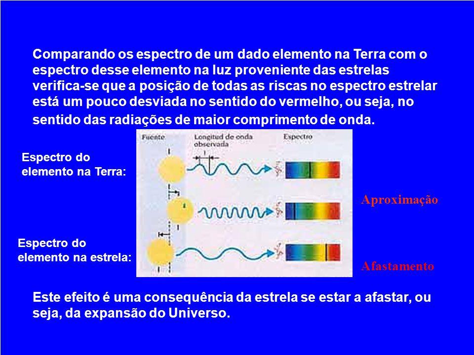 Comparando os espectro de um dado elemento na Terra com o espectro desse elemento na luz proveniente das estrelas verifica-se que a posição de todas a