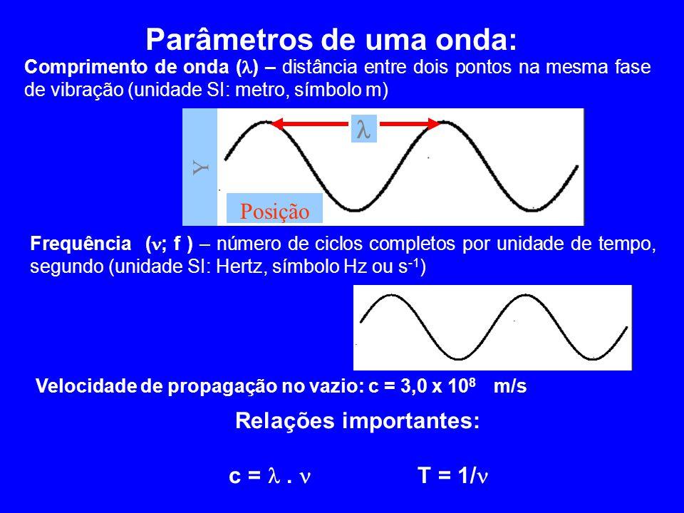 Parâmetros de uma onda: Comprimento de onda ( ) – distância entre dois pontos na mesma fase de vibração (unidade SI: metro, símbolo m) Frequência ( ;