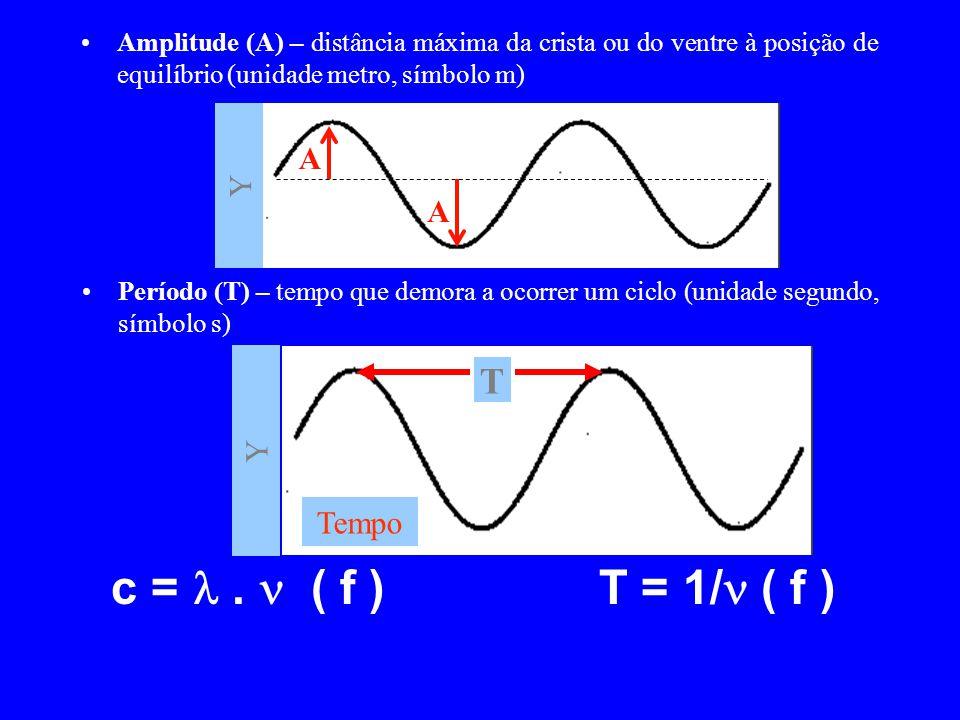 Período (T) – tempo que demora a ocorrer um ciclo (unidade segundo, símbolo s) Y Tempo T c =. ( f ) T = 1/ ( f ) Y A Amplitude (A) – distância máxima