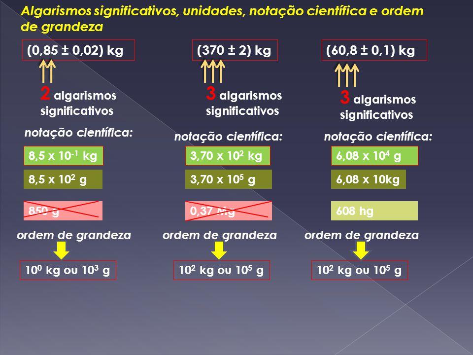 Operações com algarismos significativos 0,85 kg 47,0 kg 60,8 g 0,85 kg 47,0 kg 0,0608 kg 8,5 hg 470 hg 0,608 hg 47,9108 kg479,108 hg 47,9 kg479 hg ADIÇÃO 47,35 m 608 mm MULTIPLICAÇÃO 47,35 m x 0,608 m= 28,8 m 2 alg.