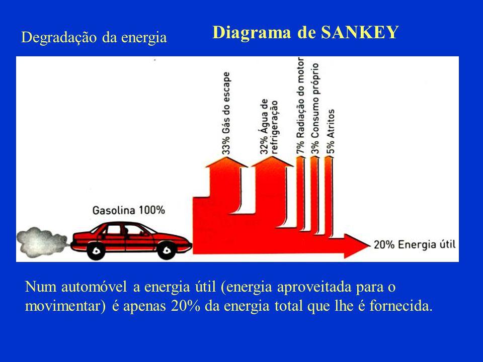 Degradação da energia Num automóvel a energia útil (energia aproveitada para o movimentar) é apenas 20% da energia total que lhe é fornecida. Diagrama