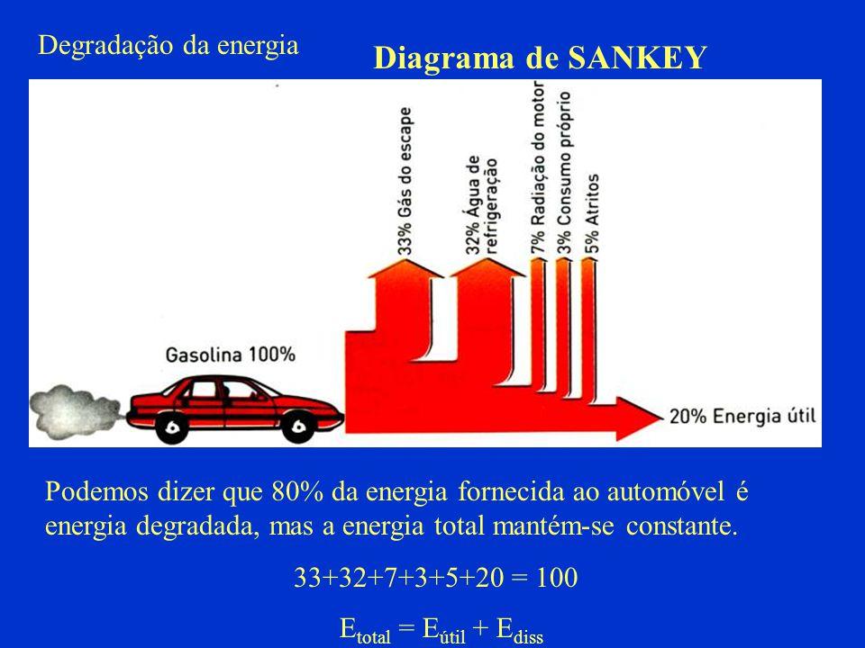 Degradação da energia Podemos dizer que 80% da energia fornecida ao automóvel é energia degradada, mas a energia total mantém-se constante. 33+32+7+3+