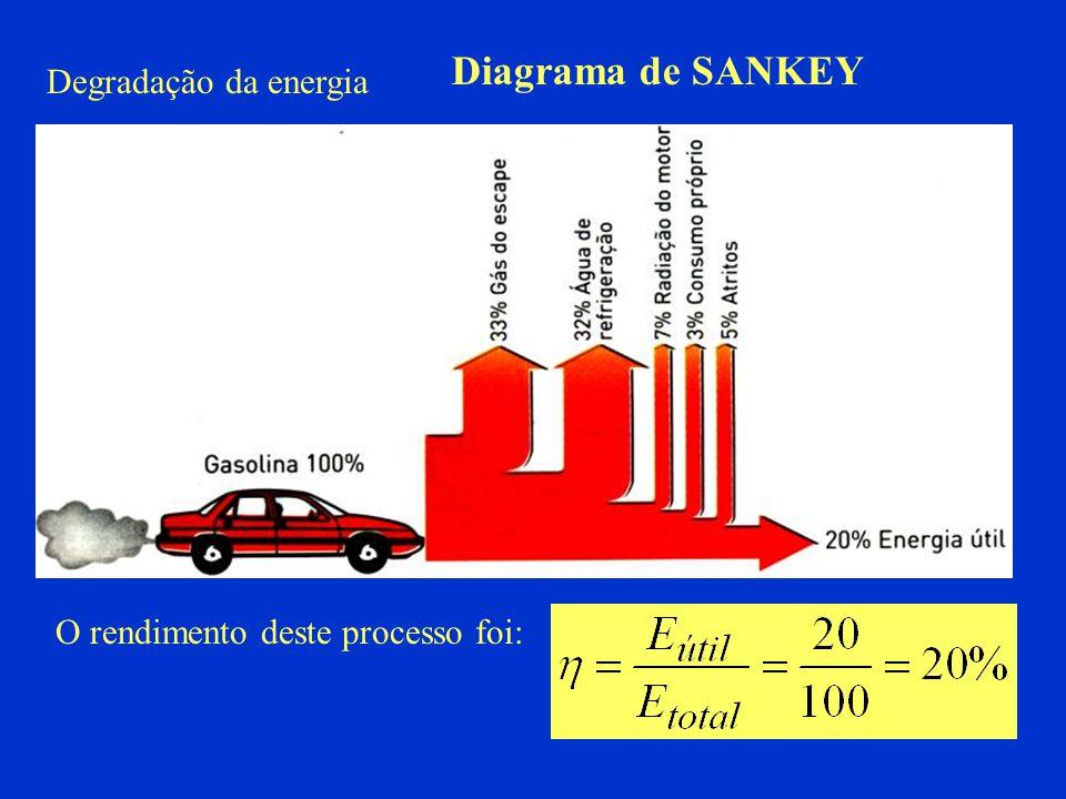 Degradação da energia O rendimento deste processo foi: Diagrama de SANKEY