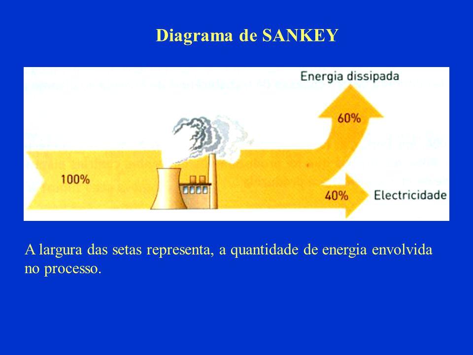 A largura das setas representa, a quantidade de energia envolvida no processo. Diagrama de SANKEY