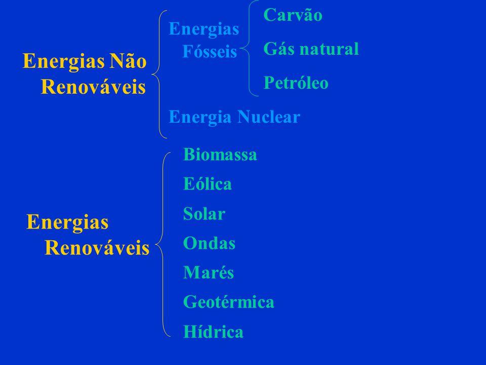 Energias Fósseis Carvão Gás natural Petróleo Energias Não Renováveis Energia Nuclear Energias Renováveis Biomassa Eólica Solar Ondas Marés Geotérmica