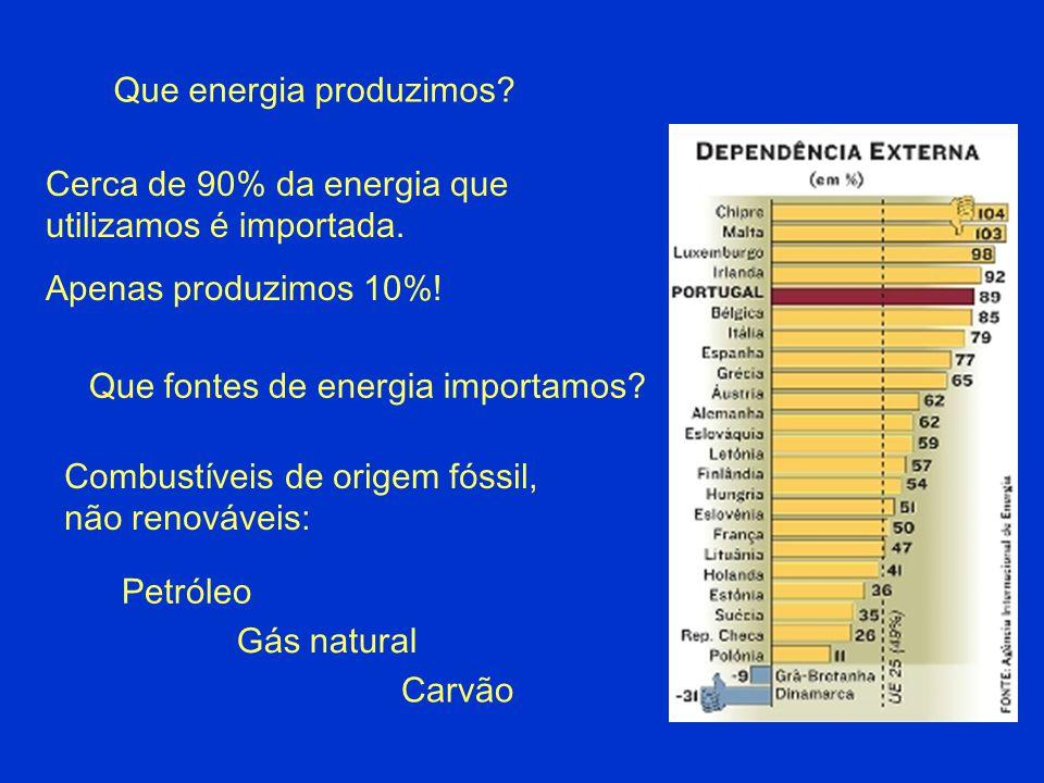 Cerca de 90% da energia que utilizamos é importada. Apenas produzimos 10%! Que energia produzimos? Combustíveis de origem fóssil, não renováveis: Petr