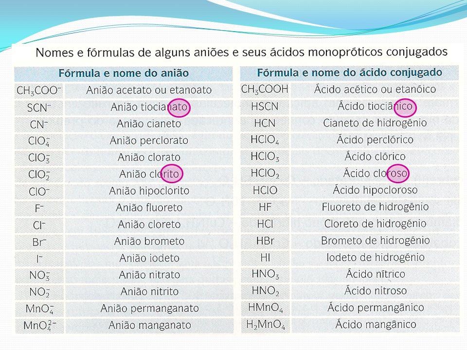 Desafio: KI NaNO 3 A l Br 3 MgC l 2 Ag 2 SO 4 FeCO 3 FePO 4 Sulfato de potássio Sulfato de magnésio Sulfito de magnésio Nitrato de cobre (II) Carbonato de zinco Clorato de cálcio Iodeto de alumínio Relembrar nomes de catiões e aniões mais comuns no manual do 10º ano, na página 19