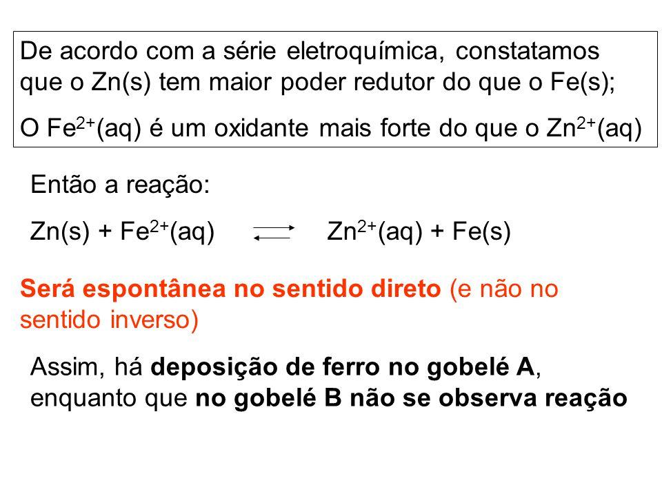 De acordo com a série eletroquímica, constatamos que o Zn(s) tem maior poder redutor do que o Fe(s); O Fe 2+ (aq) é um oxidante mais forte do que o Zn 2+ (aq) Então a reação: Zn(s) + Fe 2+ (aq) Zn 2+ (aq) + Fe(s) Será espontânea no sentido direto (e não no sentido inverso) Assim, há deposição de ferro no gobelé A, enquanto que no gobelé B não se observa reação