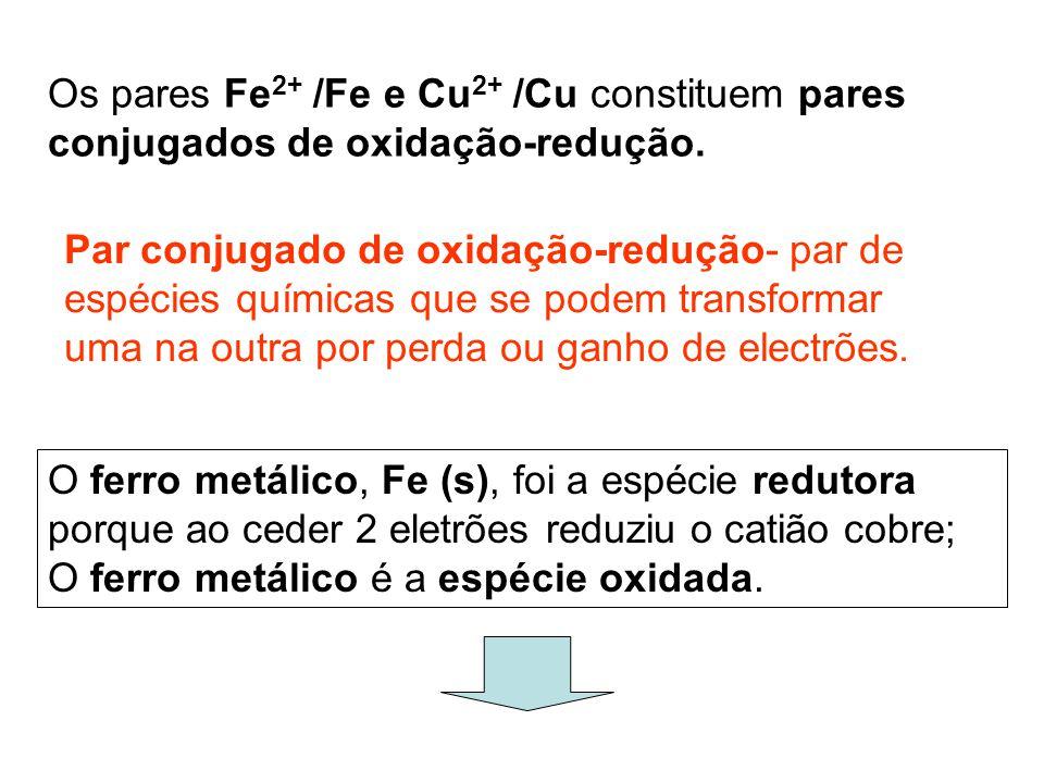 Os pares Fe 2+ /Fe e Cu 2+ /Cu constituem pares conjugados de oxidação-redução. O ferro metálico, Fe (s), foi a espécie redutora porque ao ceder 2 ele