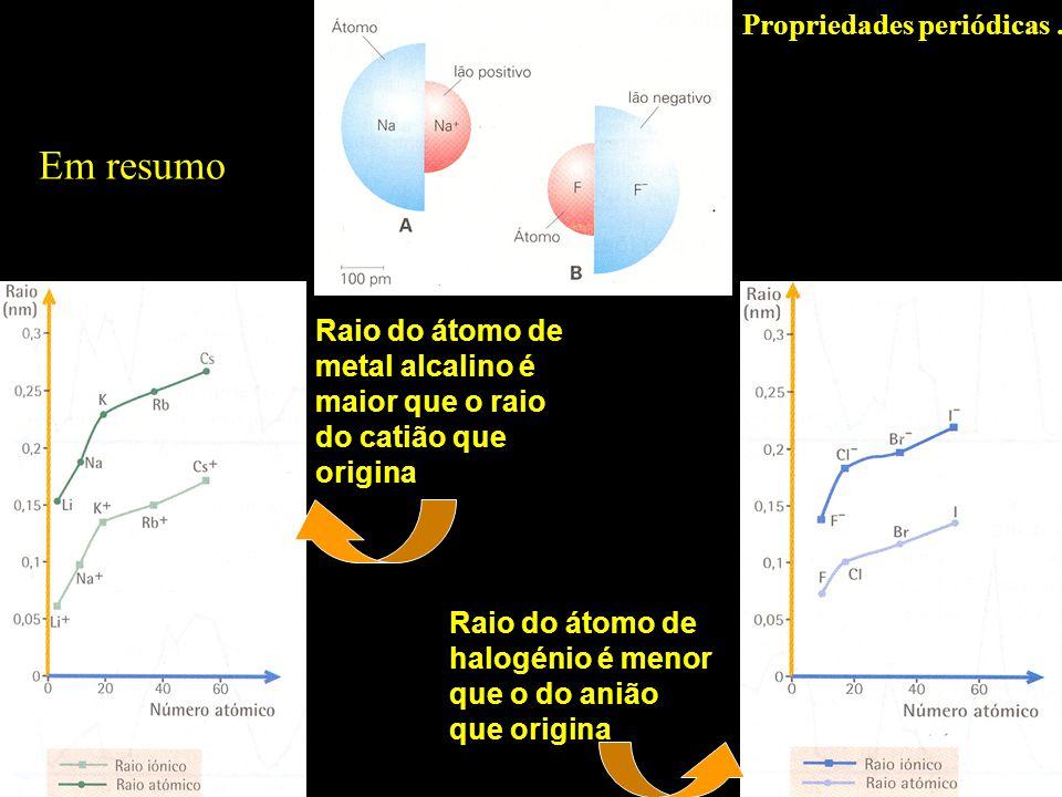 Em resumo Propriedades periódicas … Raio do átomo de metal alcalino é maior que o raio do catião que origina Raio do átomo de halogénio é menor que o