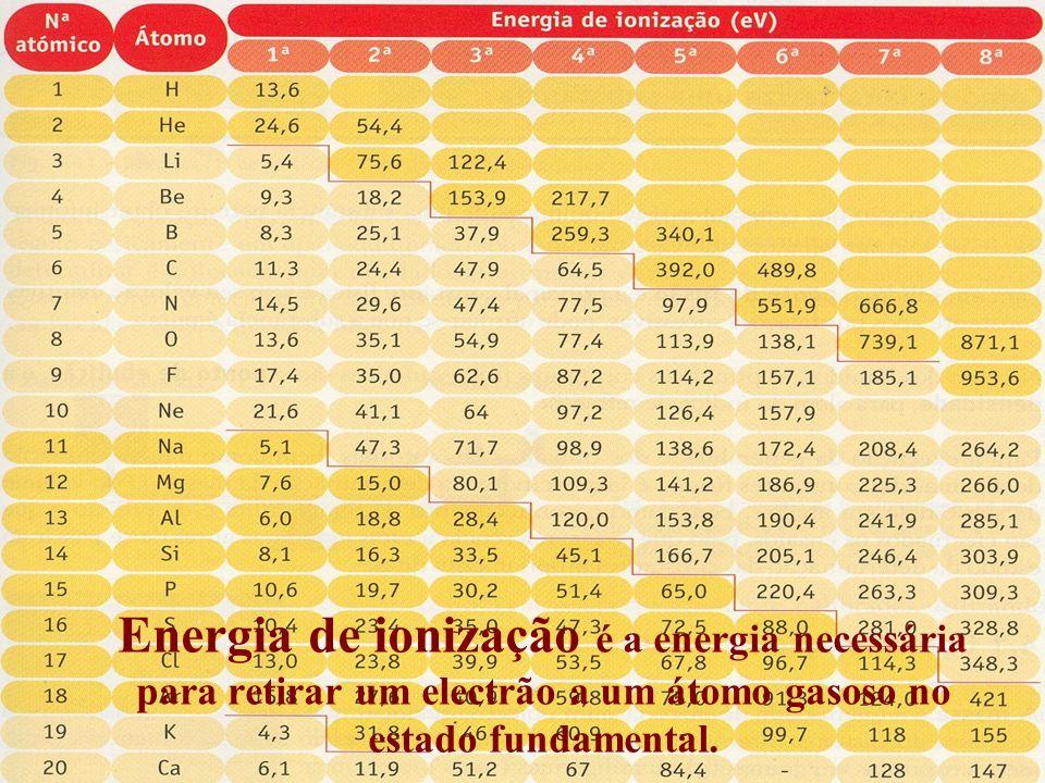 Energia de ionização é a energia necessária para retirar um electrão a um átomo gasoso no estado fundamental.