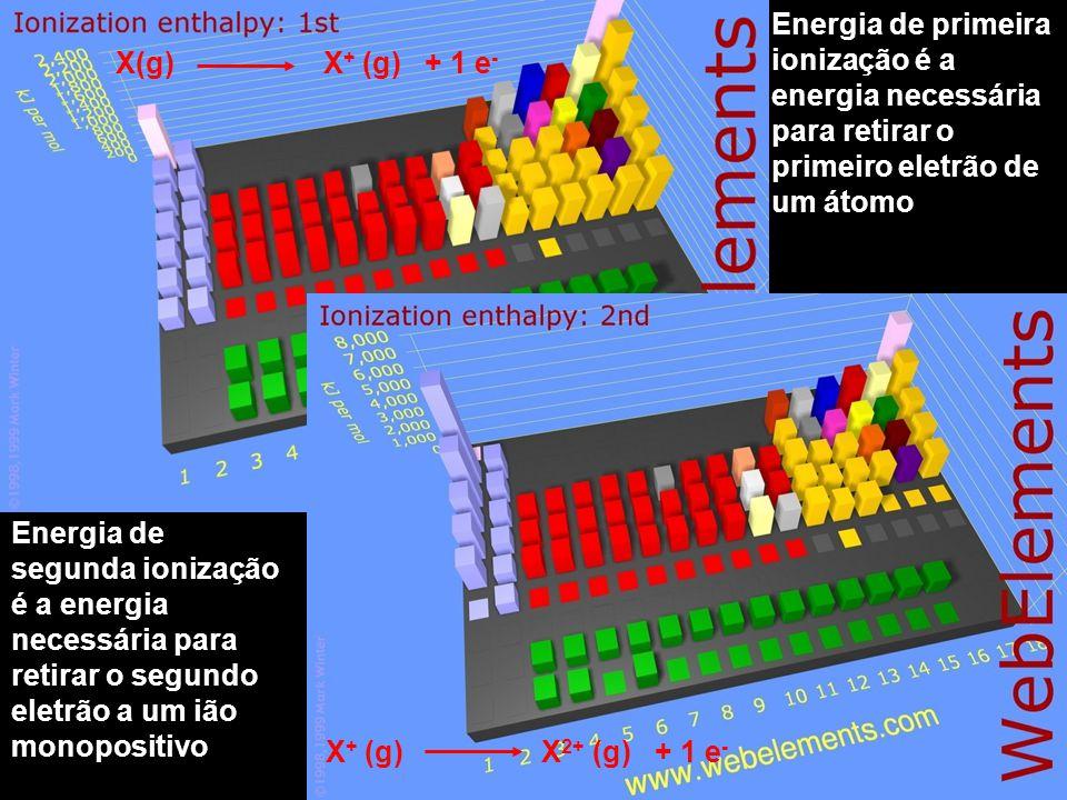 Energia de primeira ionização é a energia necessária para retirar o primeiro eletrão de um átomo X(g) X + (g) + 1 e - Energia de segunda ionização é a