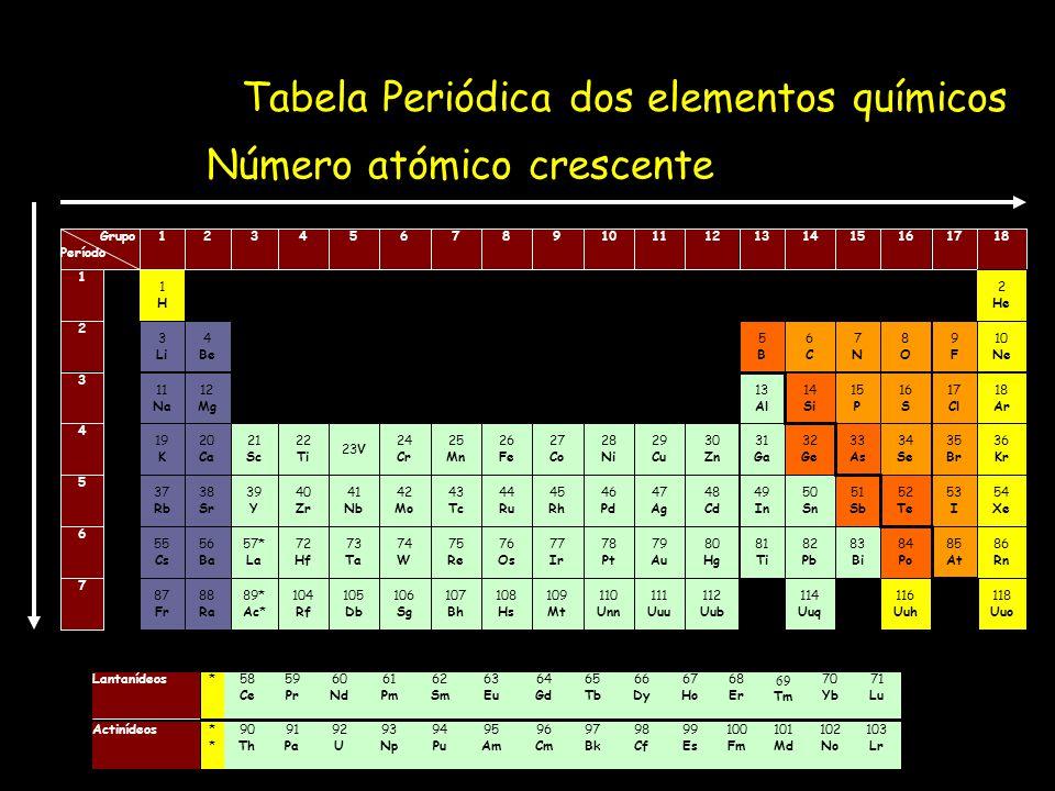 Tabela Periódica dos elementos químicos 57* La 89* Ac* 71 Lu 70 Yb 69 Tm 68 Er 67 Ho 66 Dy 65 Tb 64 Gd 63 Eu 62 Sm 61 Pm 60 Nd 59 Pr 58 Ce *Lantanídeo