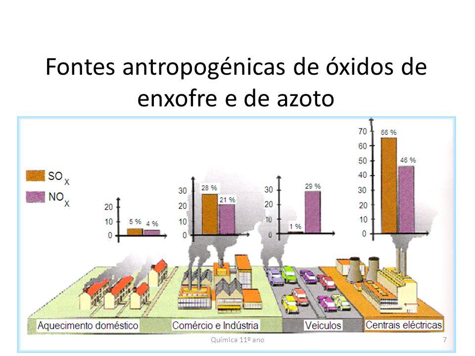 PoluenteFontesProcessosEfeito Óxidos de Enxofre (SO x ) SO 2 Dióxido de Enxofre Antropo- génicas Combustão (refinarias, centrais térmicas, veículos diesel) Processos Industriais Afecta o sistema respiratório Chuvas ácidas Danos em materiais SO 3 Trióxido de Enxofre Naturais Vulcanismo Processos biológicos Óxidos de Azoto (NO x ) NO Monóxido de Azoto Antropo- génicas Combustão (veículos e indústria) Afecta o sistema respiratório Chuvas ácidas NO 2 Dióxido de Azoto Naturais Emissões da vegetação 8Química 11º ano