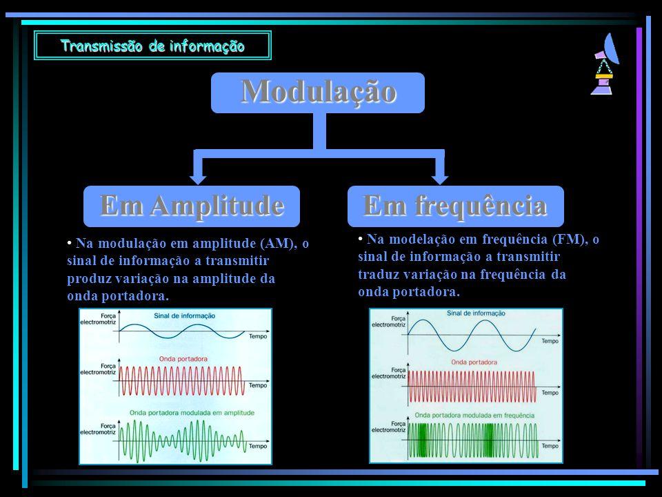 Transmissão de informação Modulação Em Amplitude Na modulação em amplitude (AM), o sinal de informação a transmitir produz variação na amplitude da on