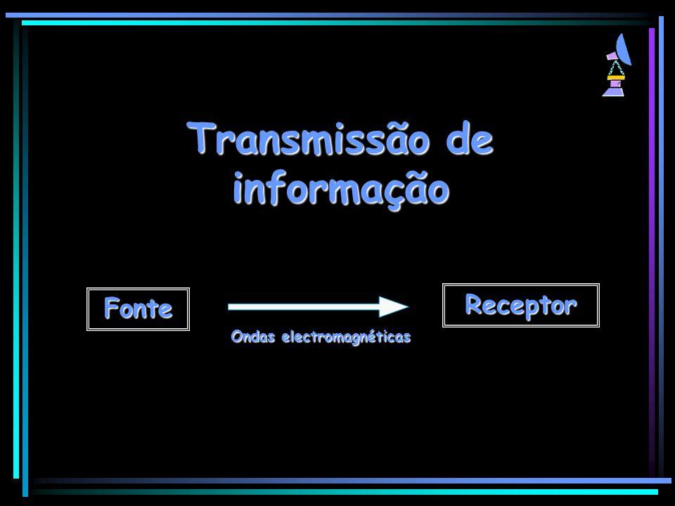 Transmissão de informação Fonte Receptor Ondas electromagnéticas