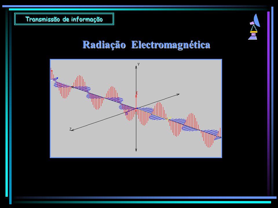 A radiação electromagnética  Propaga-se à velocidade de  300 000 km/s  Não necessita de meio material para se propagar  É uma onda transversal  Consiste na propagação de uma perturbação do campo eléctrico e do campo magnético, em planos perpendiculares entre si