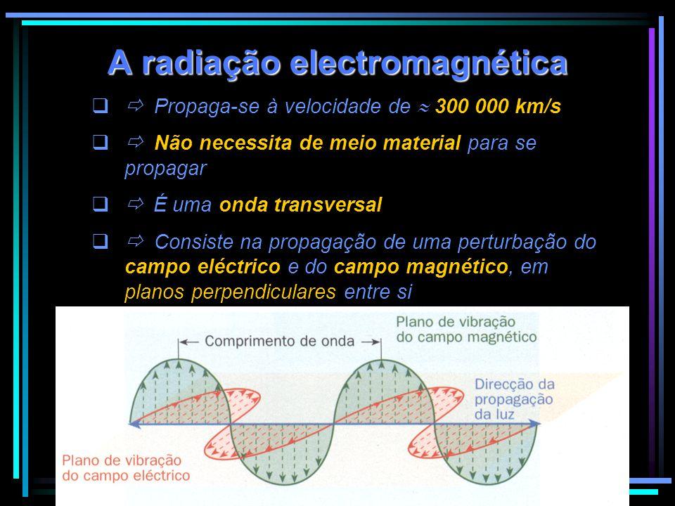 A radiação electromagnética  Propaga-se à velocidade de  300 000 km/s  Não necessita de meio material para se propagar  É uma onda transversal