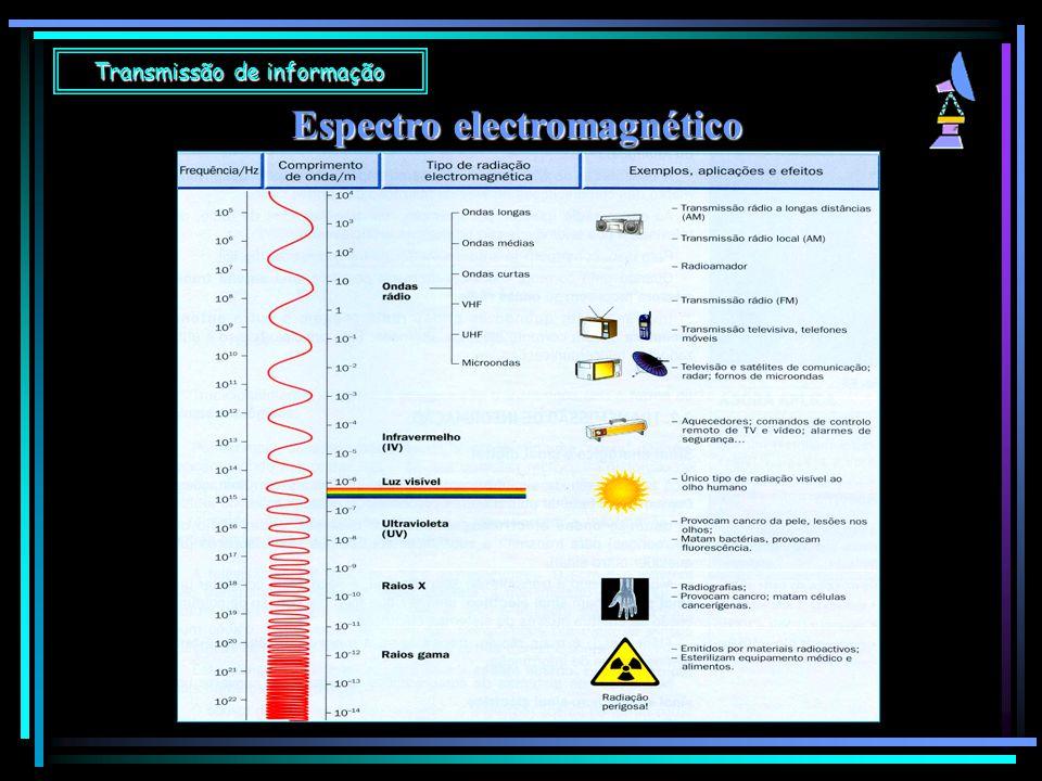 Espectro electromagnético Transmissão de informação