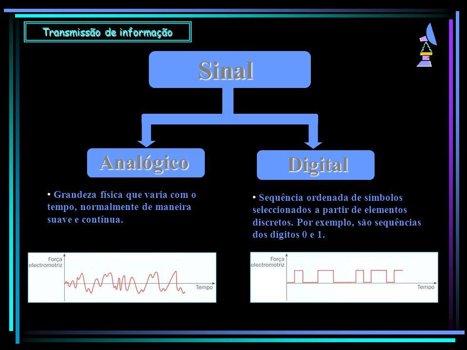 Transmissão de informação Sinal Analógico Digital Grandeza física que varia com o tempo, normalmente de maneira suave e contínua. Sequência ordenada d