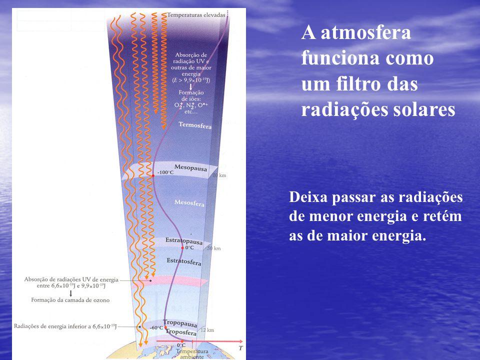 A atmosfera funciona como um filtro das radiações solares Deixa passar as radiações de menor energia e retém as de maior energia.