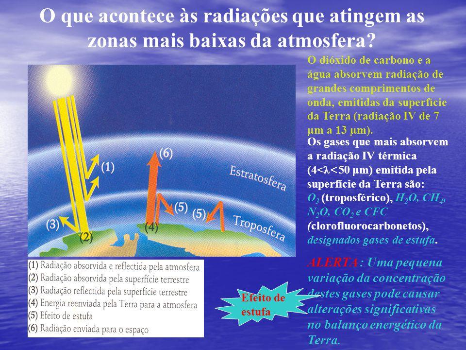 O que acontece às radiações que atingem as zonas mais baixas da atmosfera? O dióxido de carbono e a água absorvem radiação de grandes comprimentos de