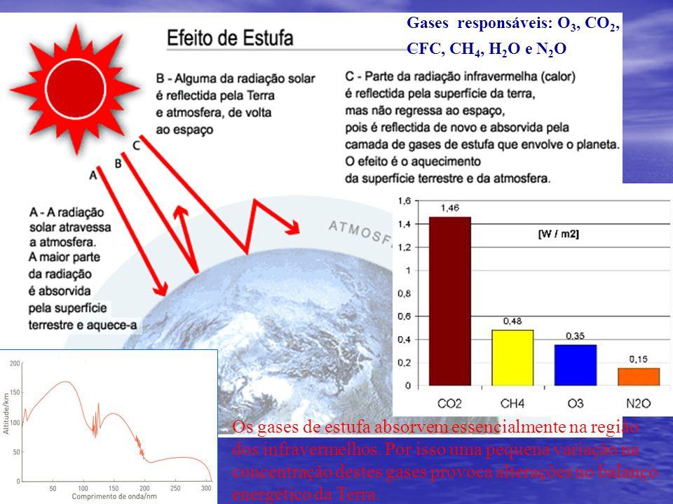 Gases responsáveis: O 3, CO 2, CFC, CH 4, H 2 O e N 2 O Aquecimento global Os gases de estufa absorvem essencialmente na região dos infravermelhos.