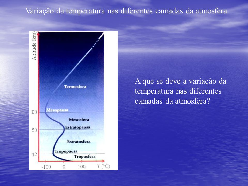 A que se deve a variação da temperatura nas diferentes camadas da atmosfera? Variação da temperatura nas diferentes camadas da atmosfera
