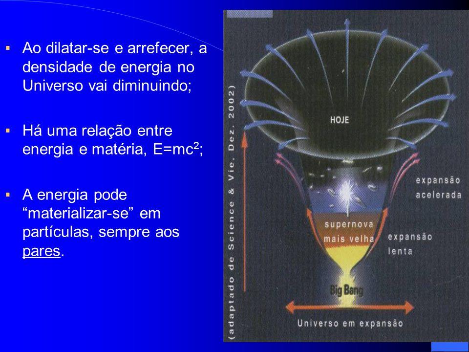 """ Ao dilatar-se e arrefecer, a densidade de energia no Universo vai diminuindo;  Há uma relação entre energia e matéria, E=mc 2 ;  A energia pode """"m"""