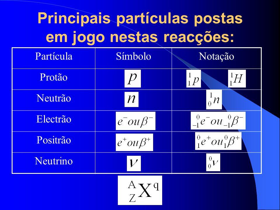 Principais partículas postas em jogo nestas reacções: PartículaSímboloNotação Protão Neutrão Electrão Positrão Neutrino