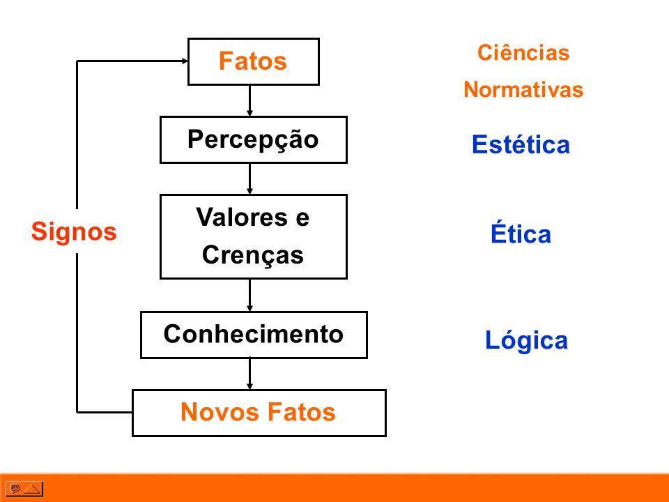 Fatos Percepção Valores e Crenças Conhecimento Novos Fatos Estética Ética Lógica Ciências Normativas Signos