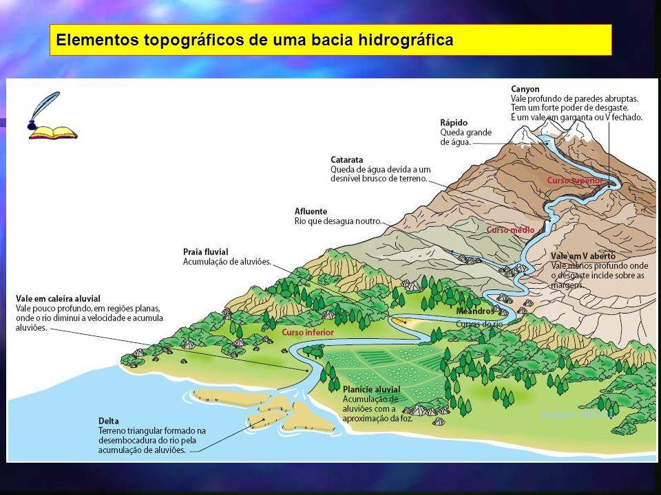 Imagem AREAL Elementos topográficos de uma bacia hidrográfica
